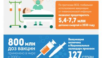 Пневмококковая инфекция детей лечение